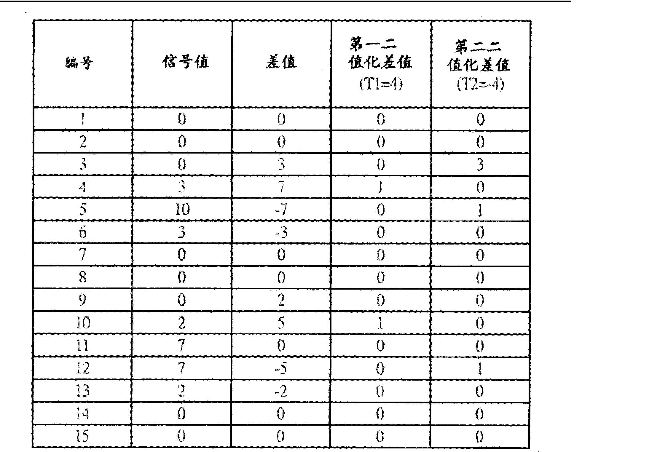 Figure CN102063216BD00221