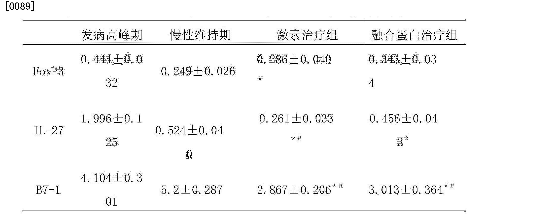 Figure CN104922670AD00122