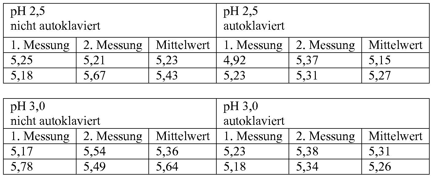 Tschechisches kostenloses Dating