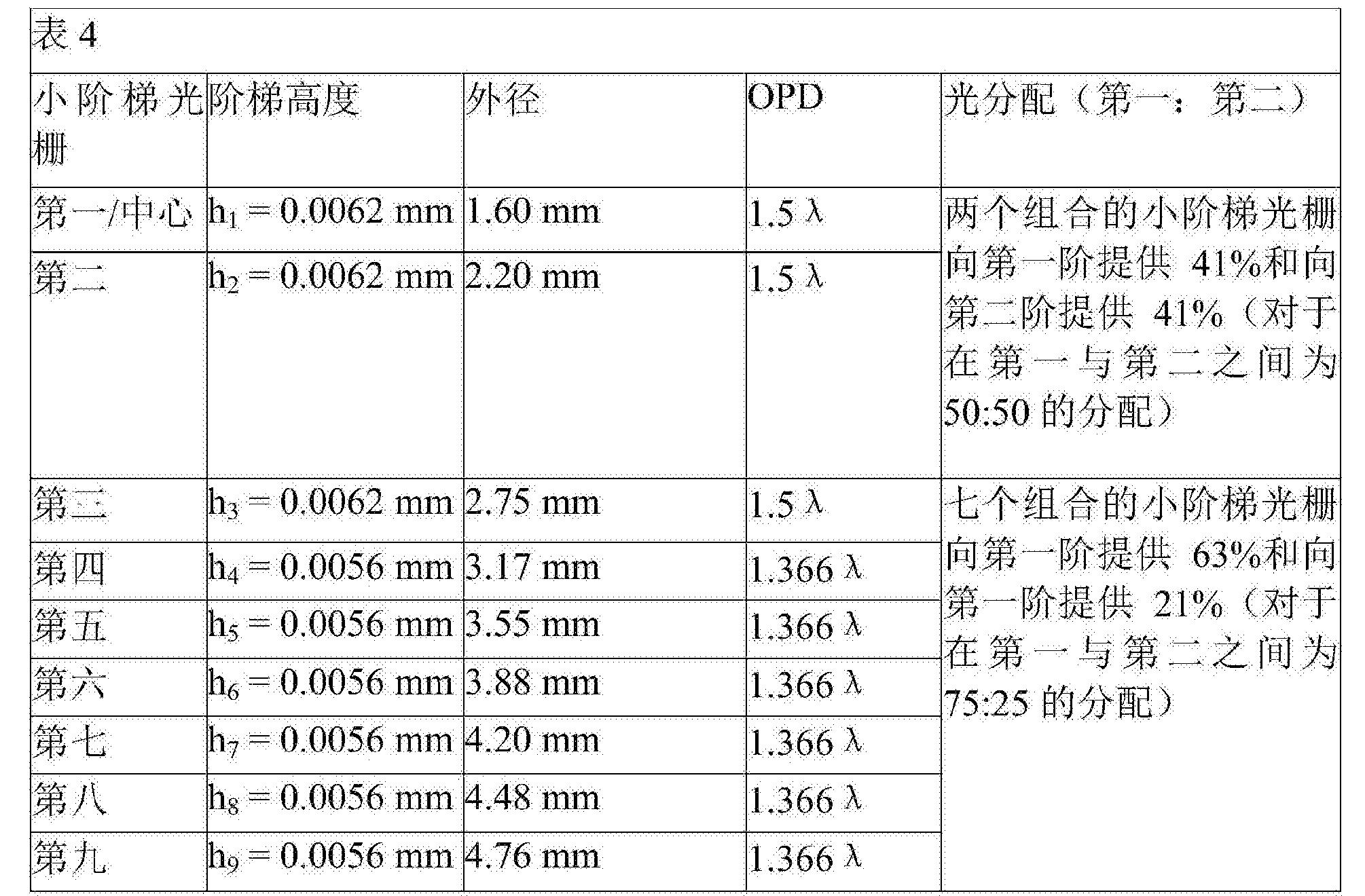 Figure CN108013952AD00221