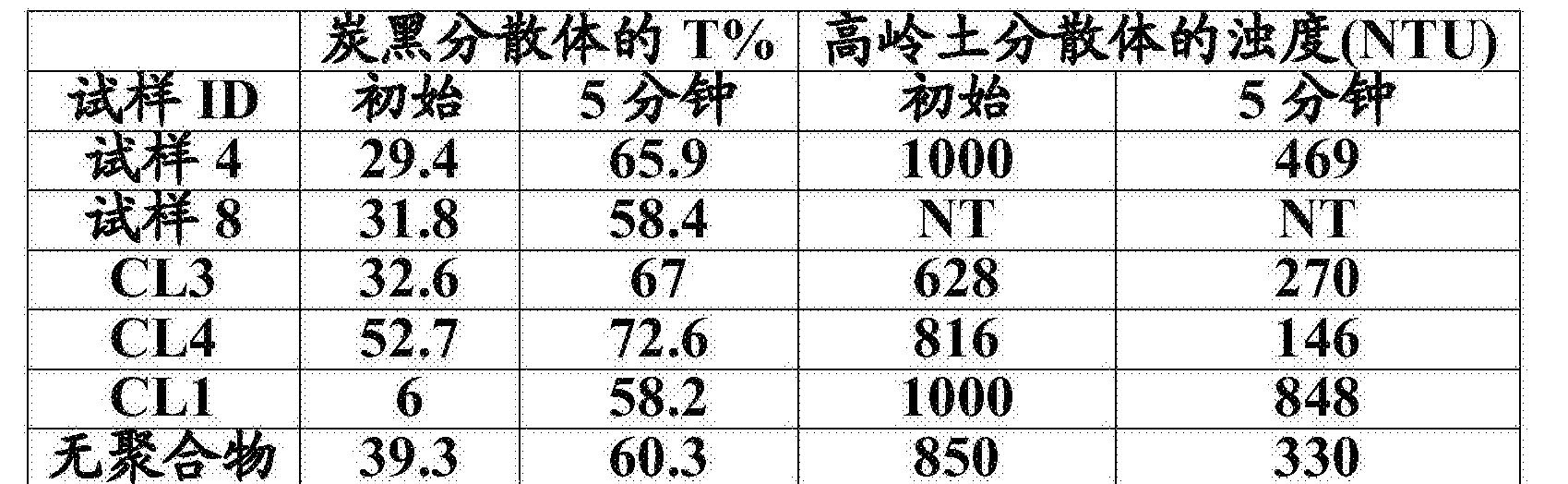 Figure CN106574018AD00481