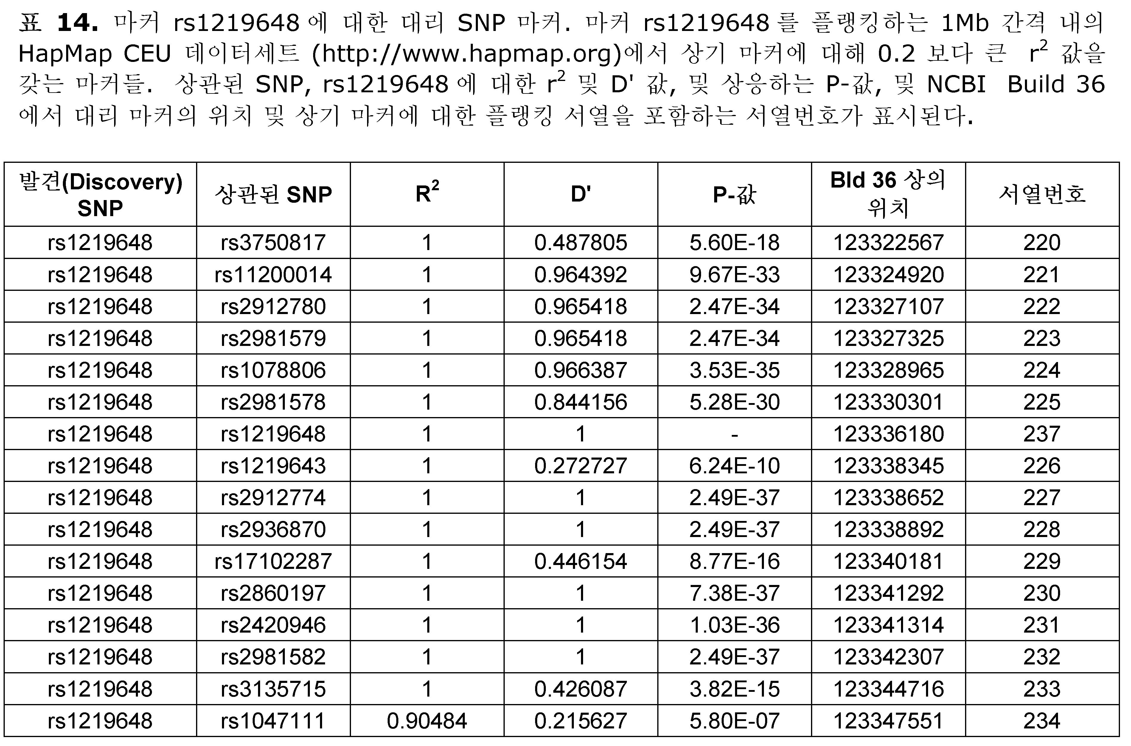 Figure 112009078431185-PCT00054