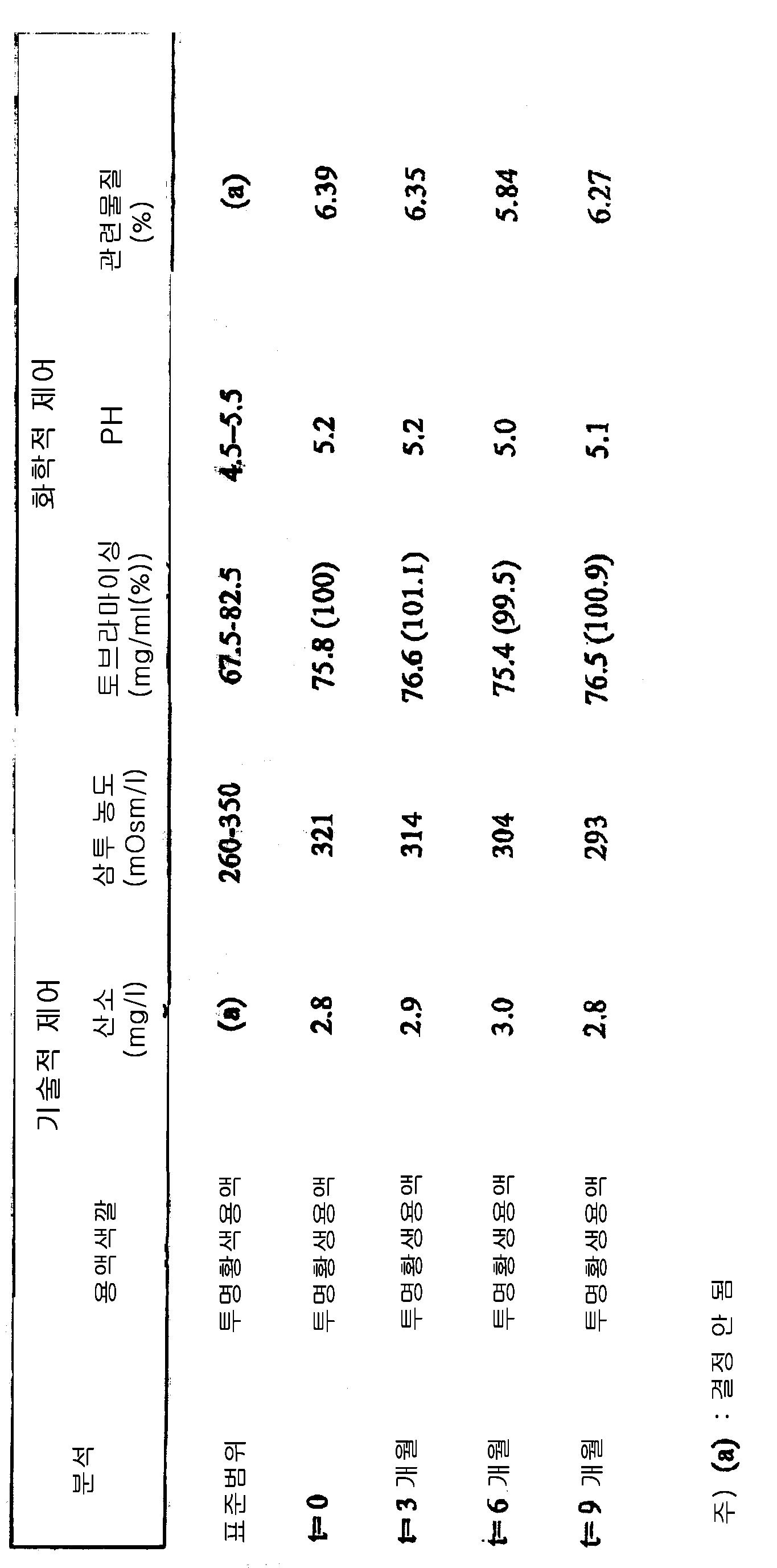 Figure 112003050328072-pct00001