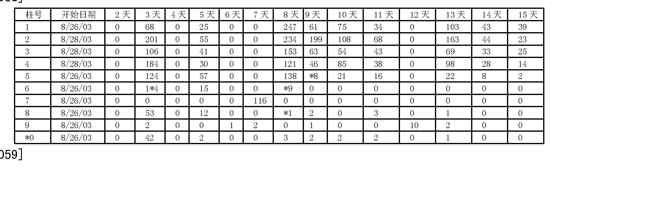 Figure CN1909790BD00111