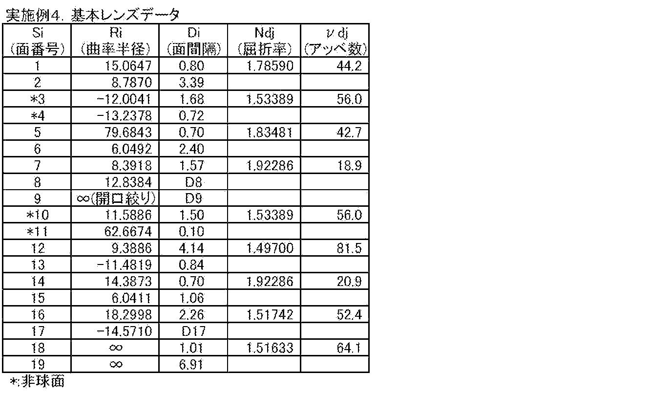 Figure JPOXMLDOC01-appb-T000010