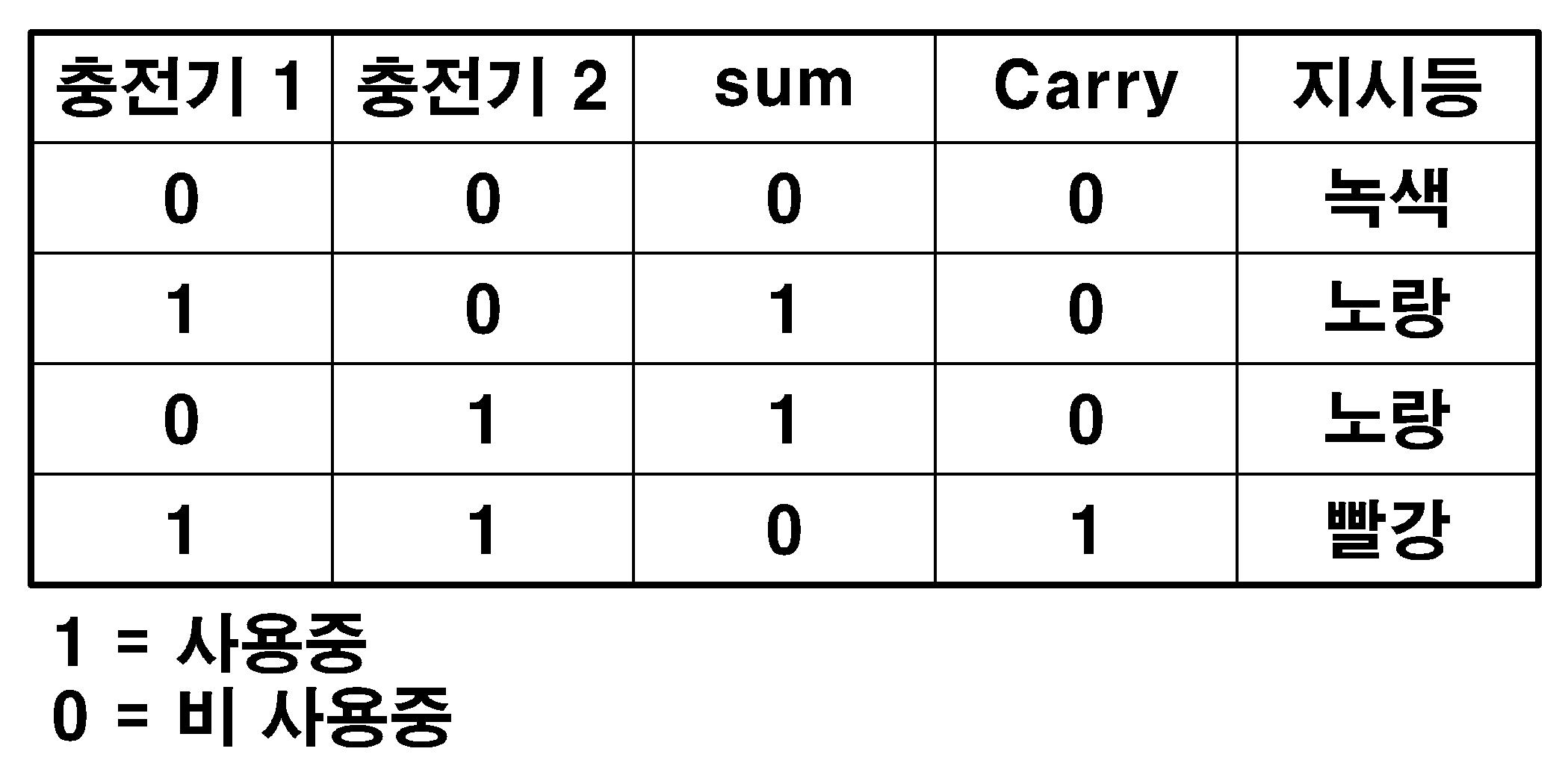 Figure 112011007516296-pat00001