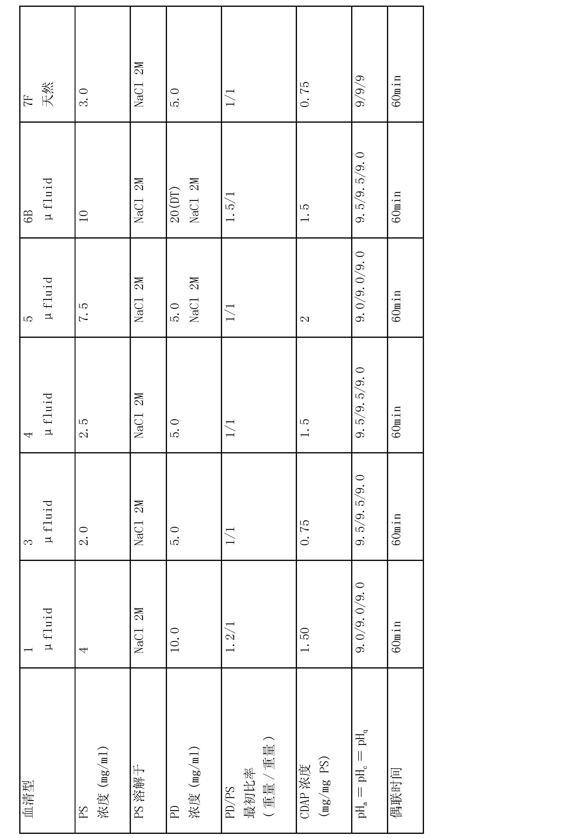 Figure CN101378778BD00411