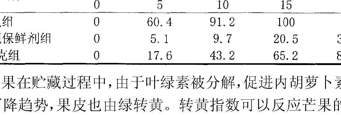 Figure CN102150704BD00202