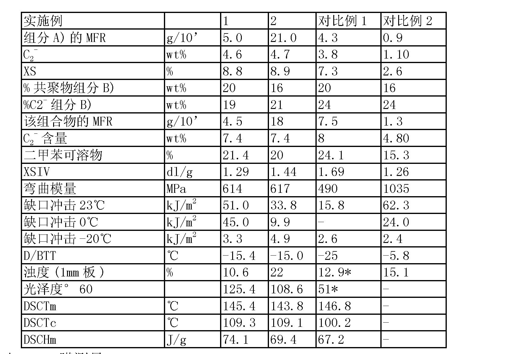 Figure CN102439055AD00111