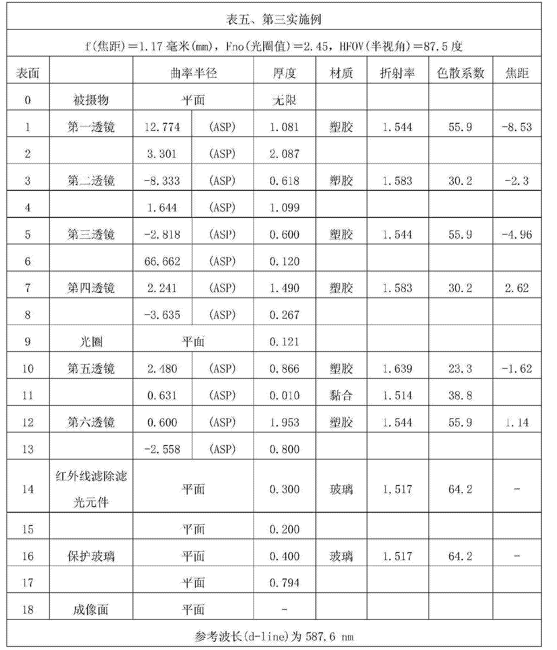 Figure CN107305283AD00201