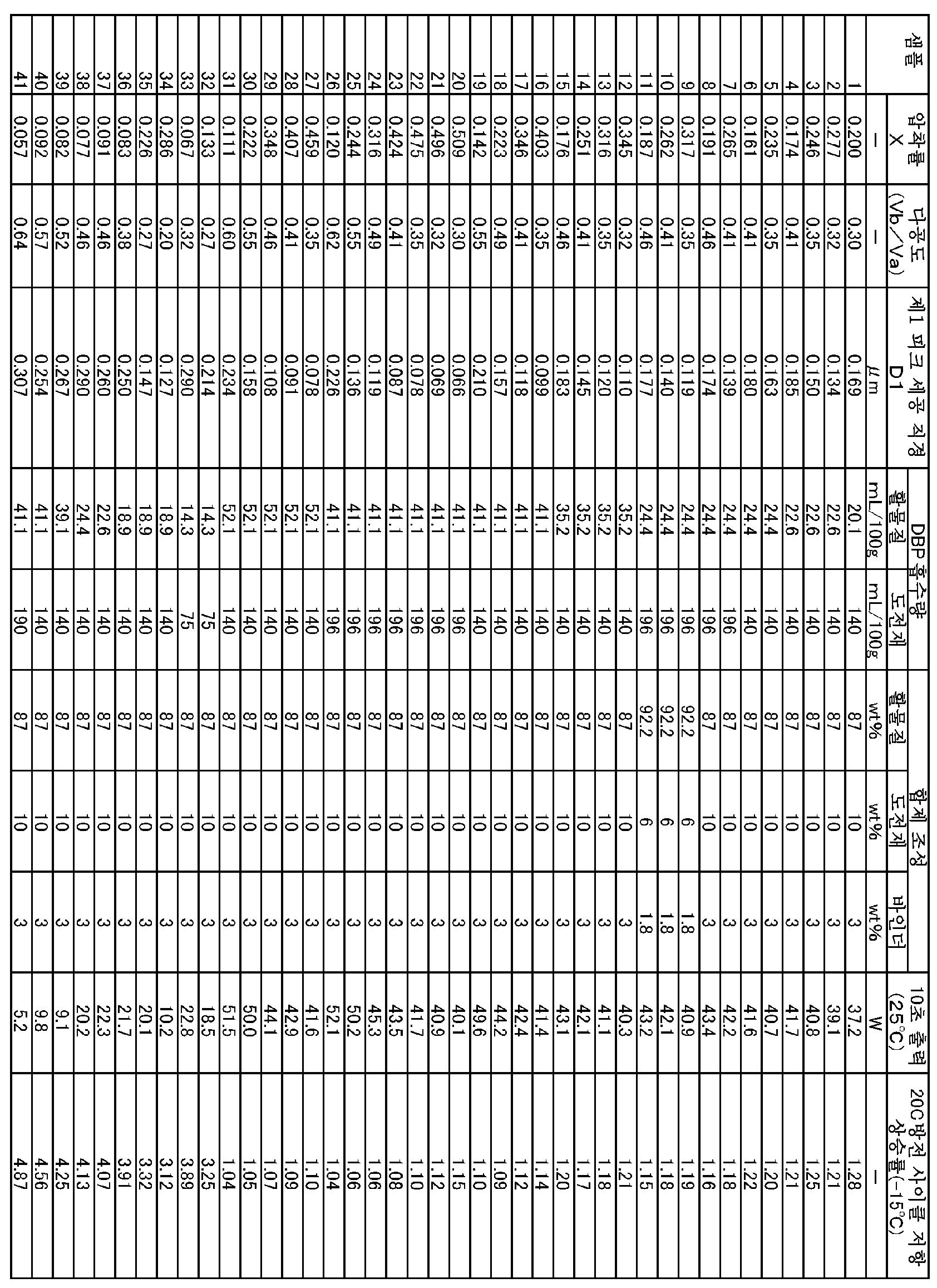 Figure 112013051311100-pct00019