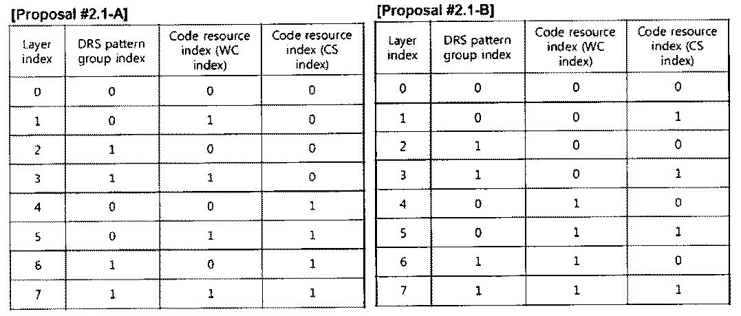 Figure PCTKR2010002367-appb-T000019