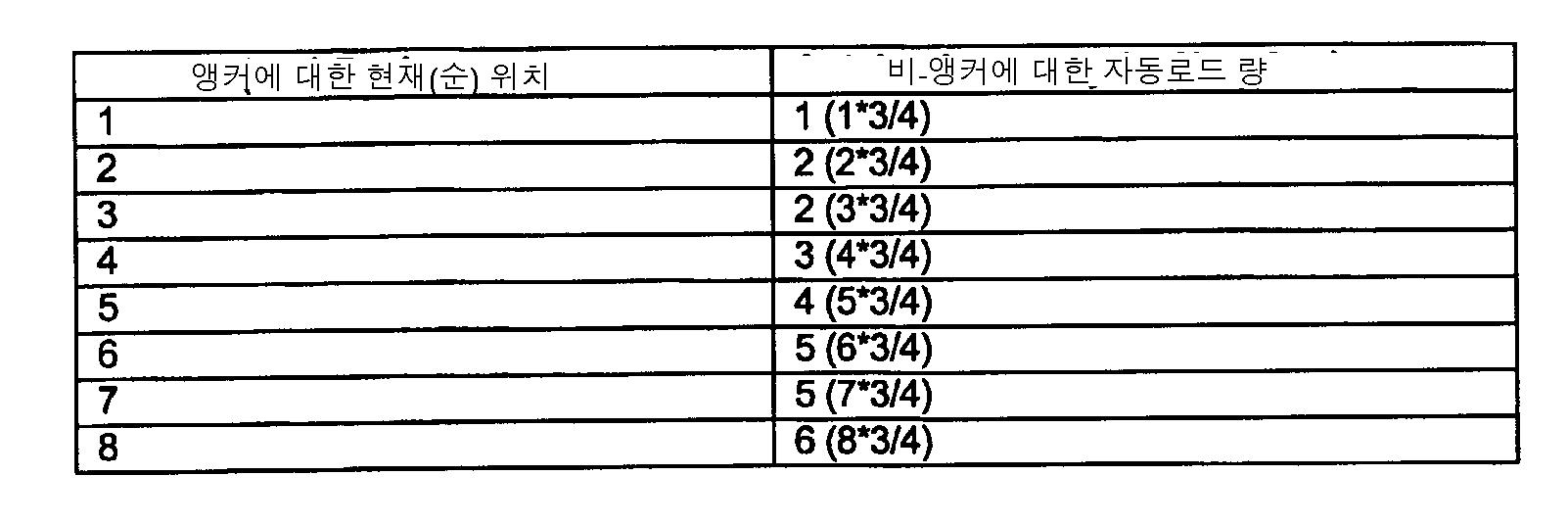 Figure 112003047670742-pct00001