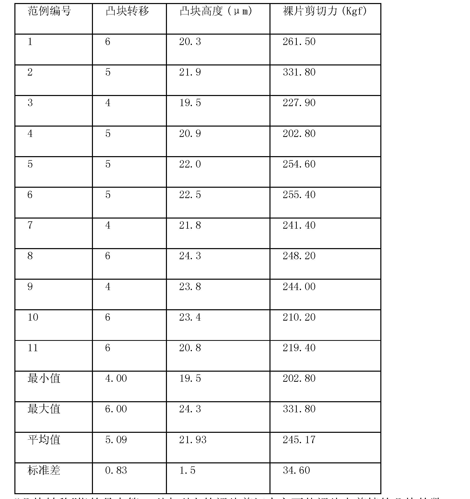 Figure CN101978483BD00101