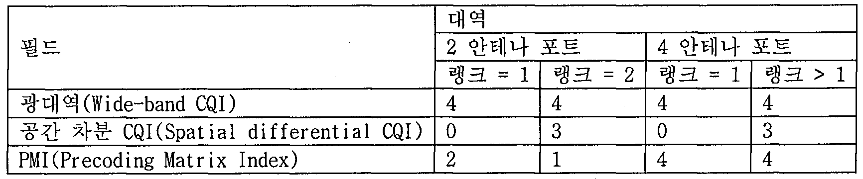 Figure 112010504090070-pat00234
