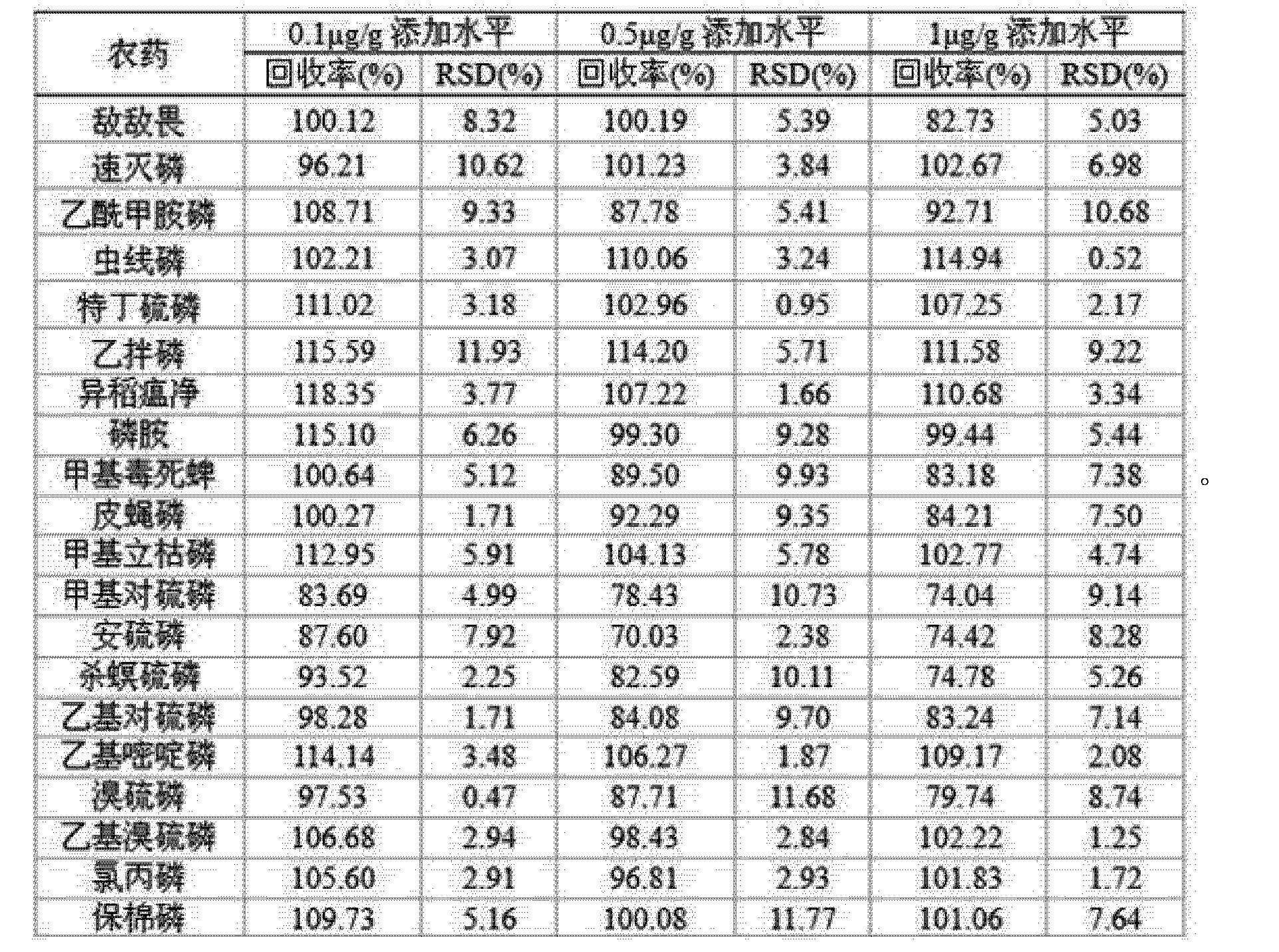 Figure CN101799460BD00081