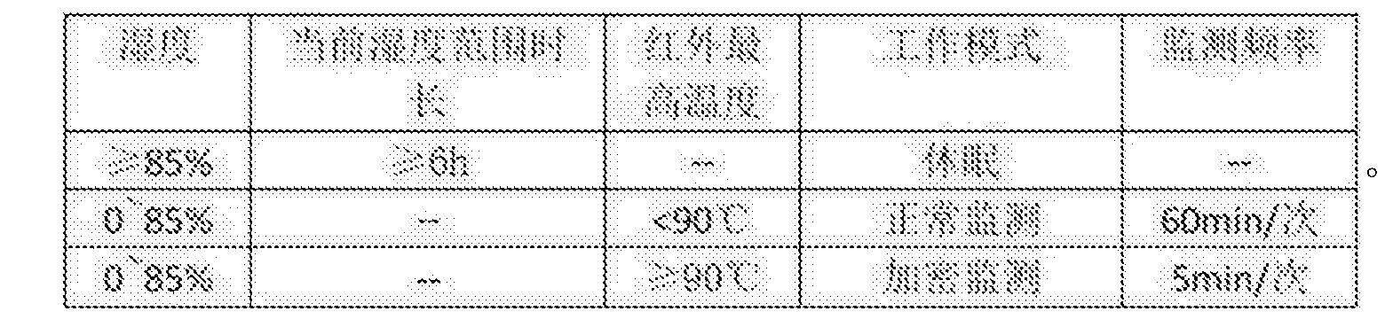 Figure CN105698848BC00022