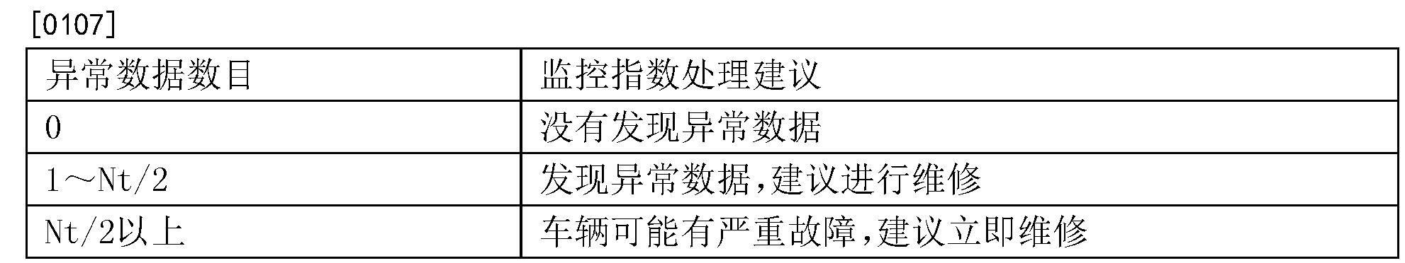 Figure CN105046088BD00153