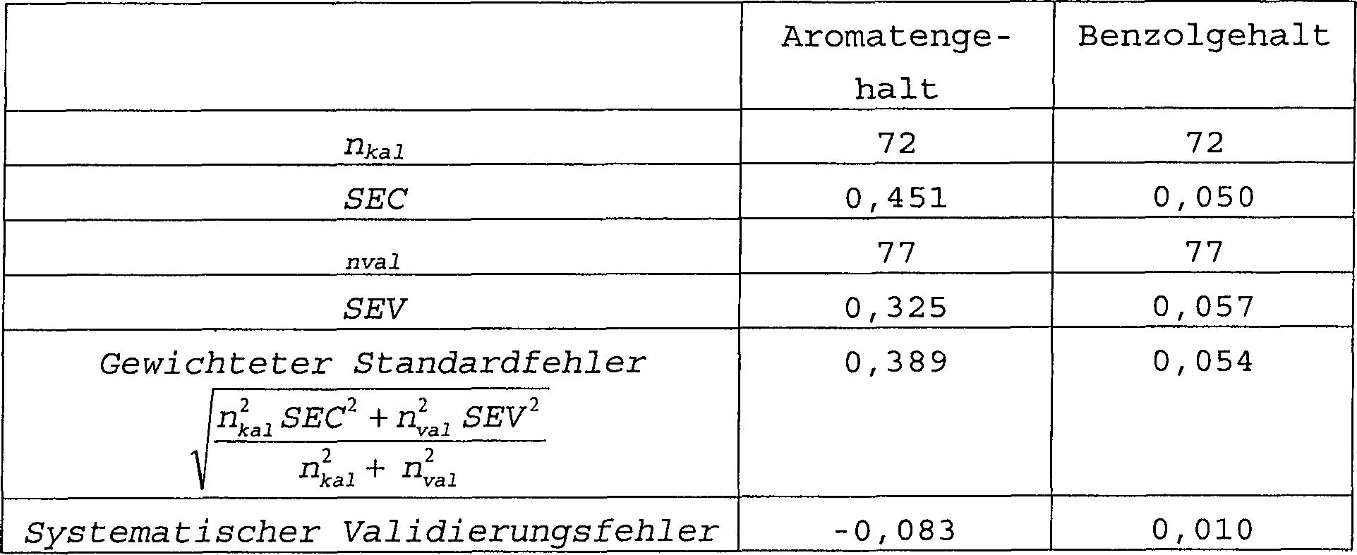 DE60026697T2 - A method for optimizing multivariate