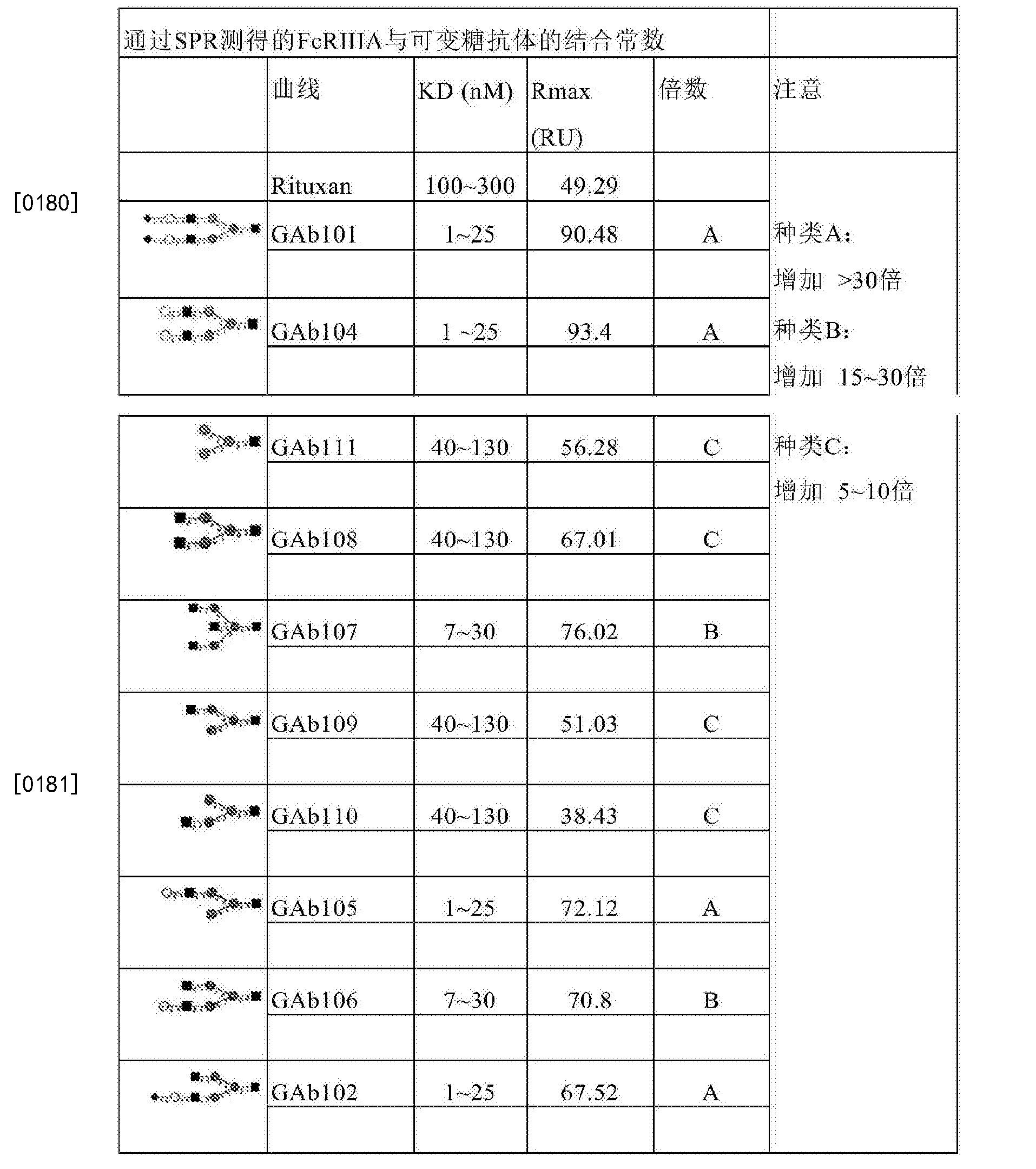 Figure CN107074945AD00291