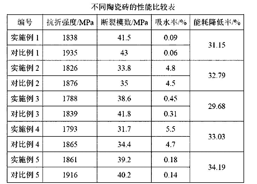 Figure CN104692808AD00071