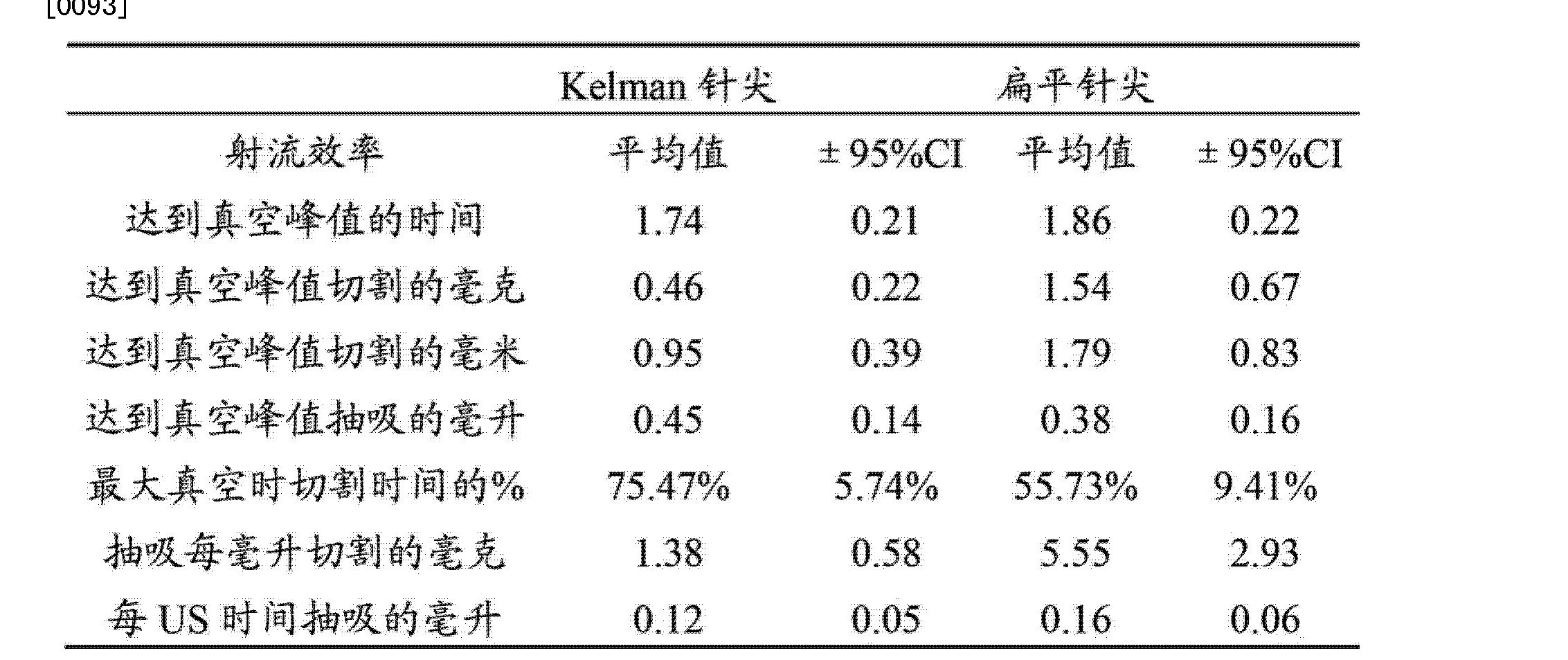 Figure CN102917657AD00121