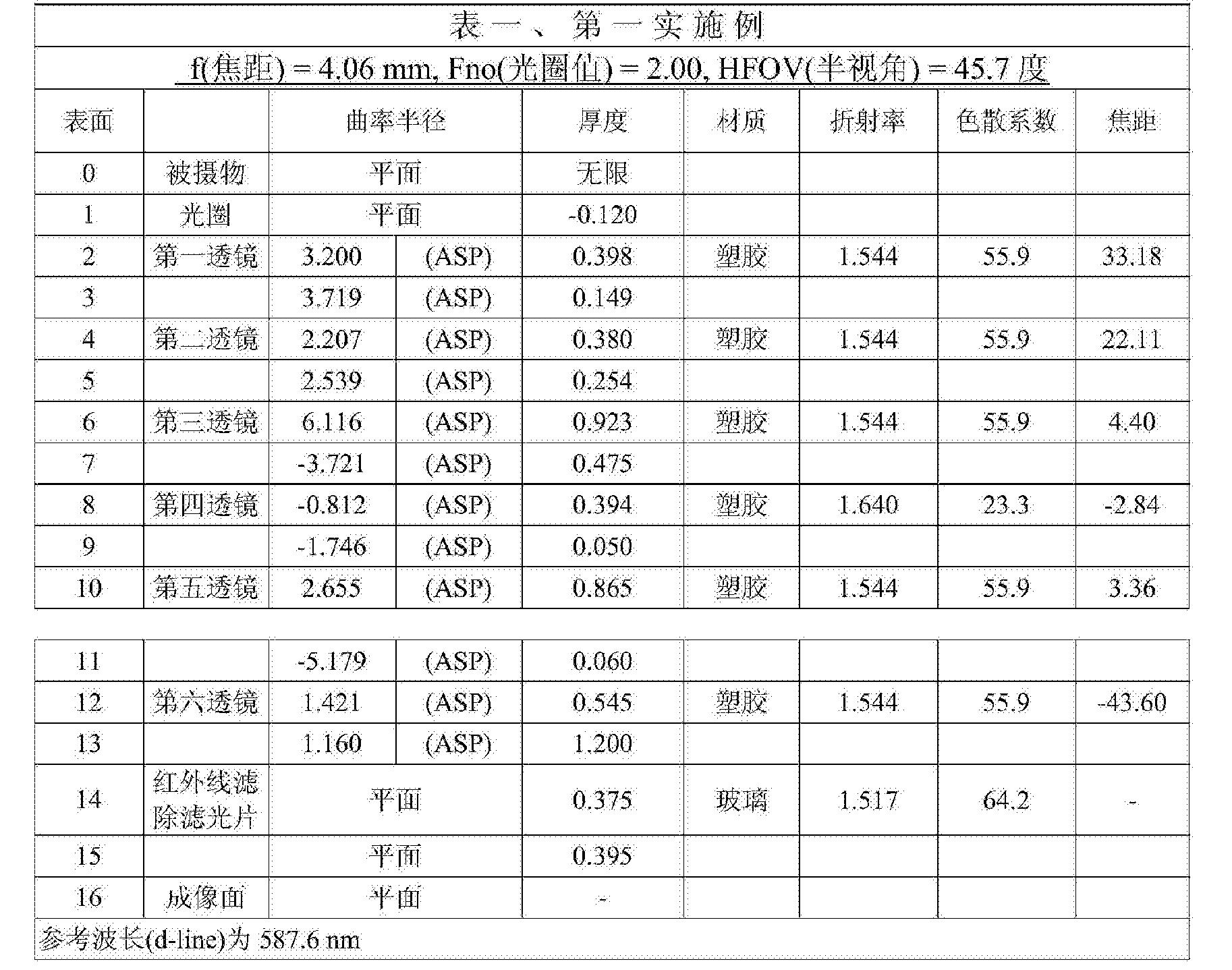 Figure CN104516093BD00121