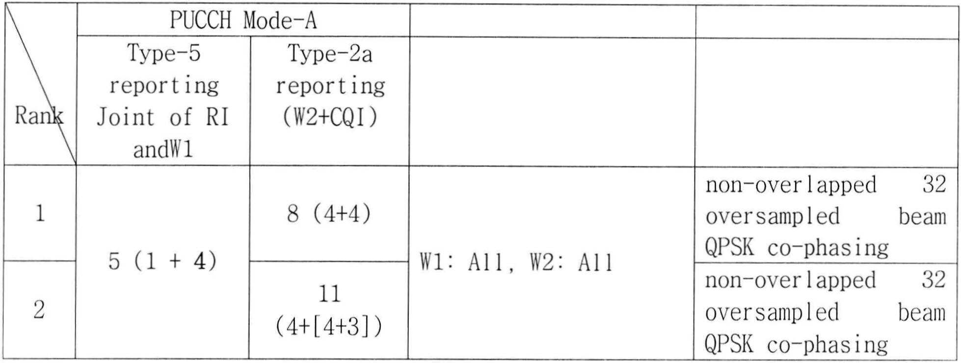 Figure 112011502812217-pat00068