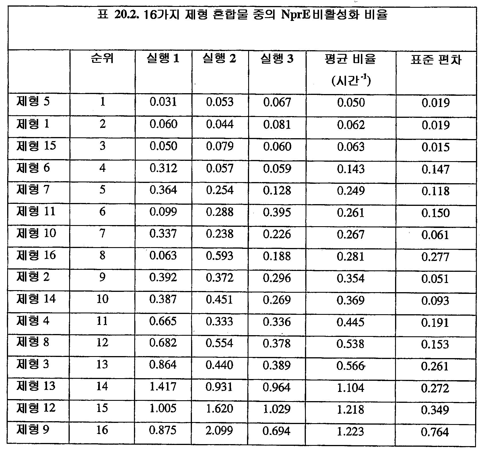 Figure 112008026135616-PCT00064
