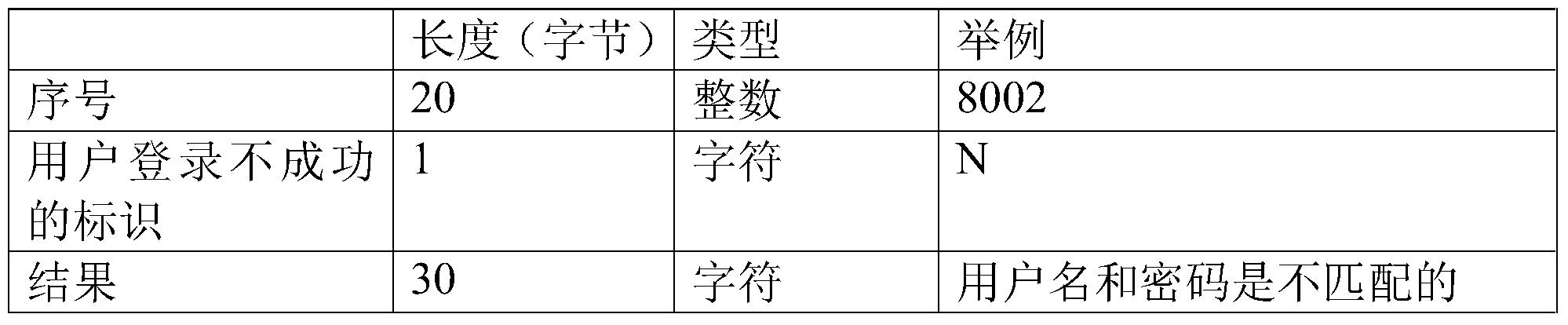 Figure PCTCN2017071103-appb-000002