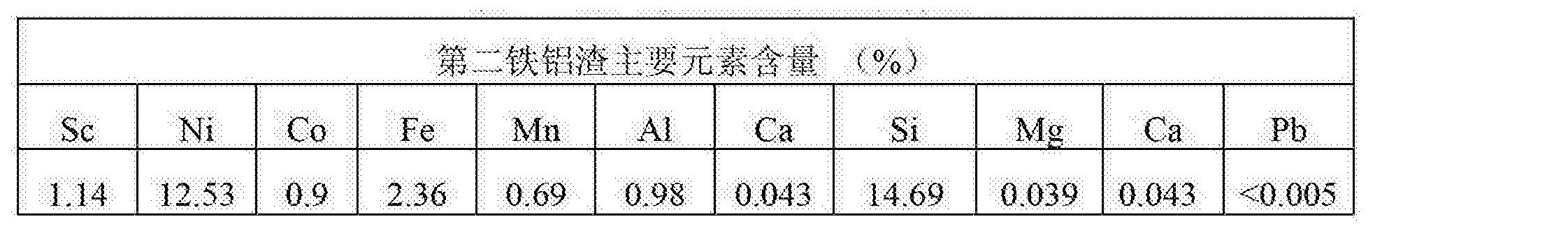 Figure CN103468980BD00111
