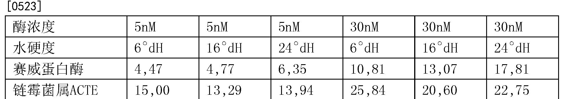 Figure CN104271726BD00601