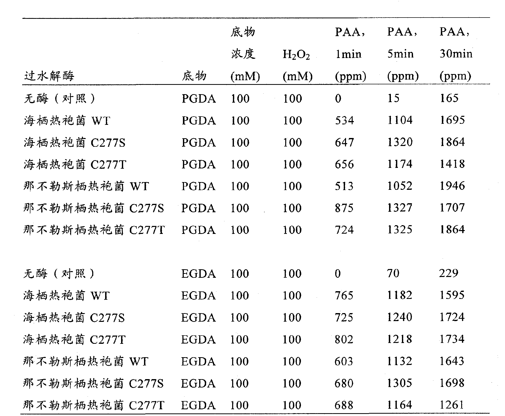 Figure CN102239257AD00471