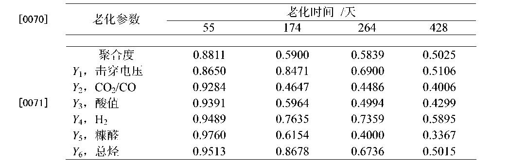 Figure CN103983757BD00092