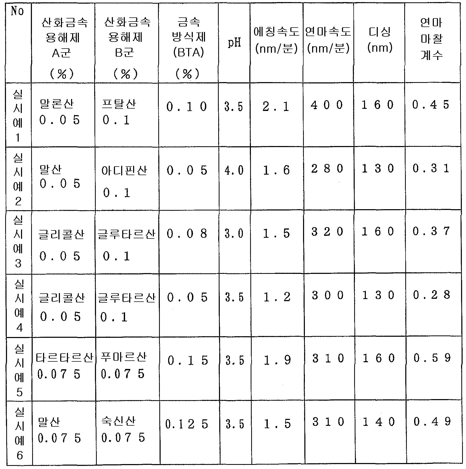 Figure 112004049597978-pct00001