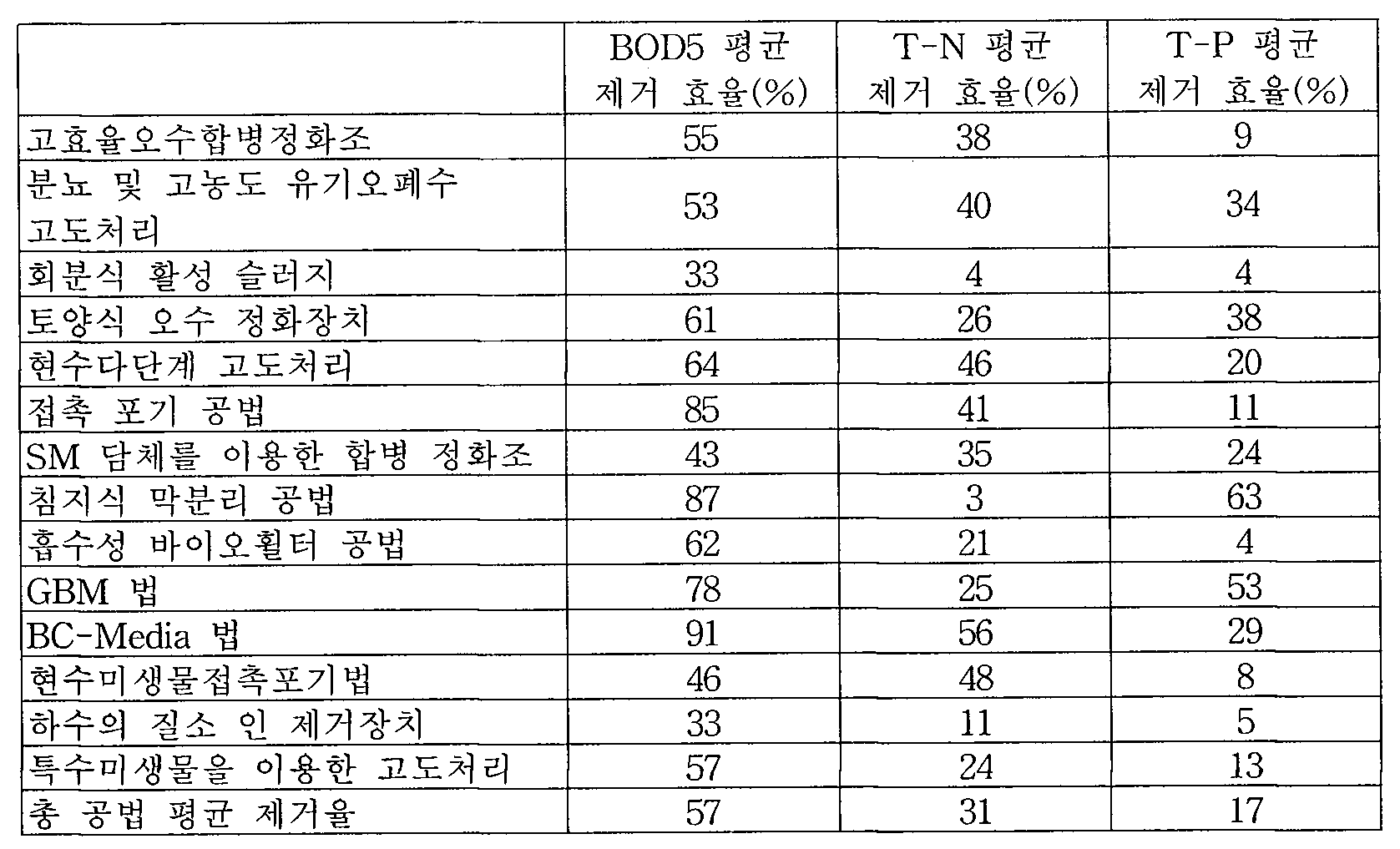 Figure 112006507502852-pat00003
