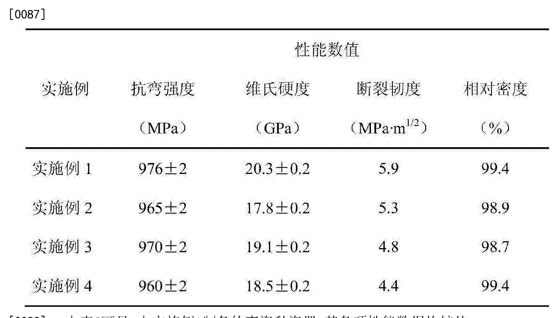 Figure CN105293913BD00081