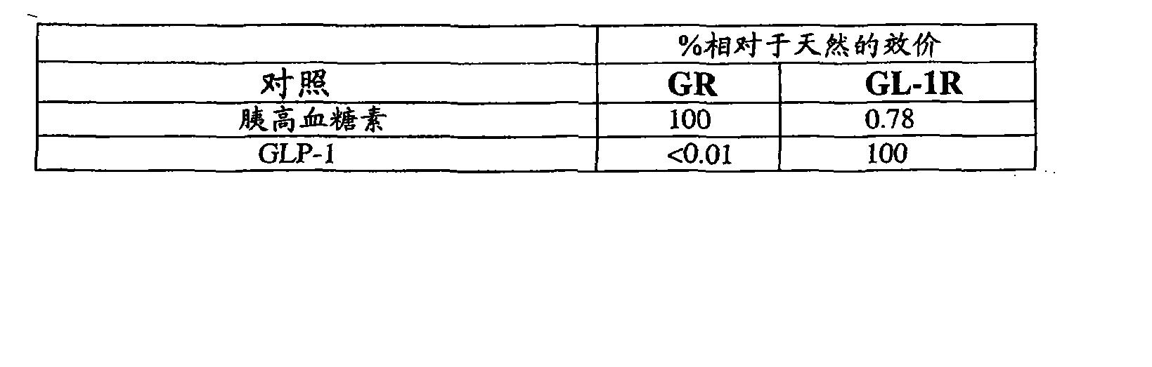 Figure CN101790538BD00602