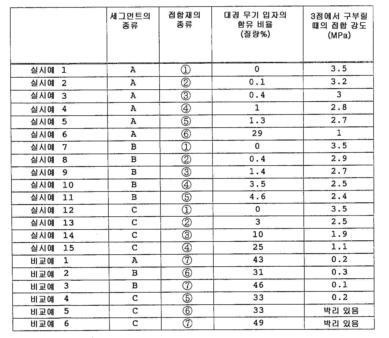 Figure 112004040180854-pct00004
