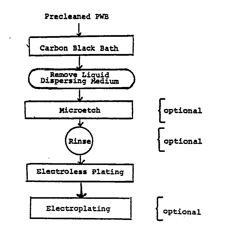 Electroless Plating Process Diagram Schematic Diagrams Flow Reaction Injection Moulding Ep0244535a1 Improved Google Patents Molding