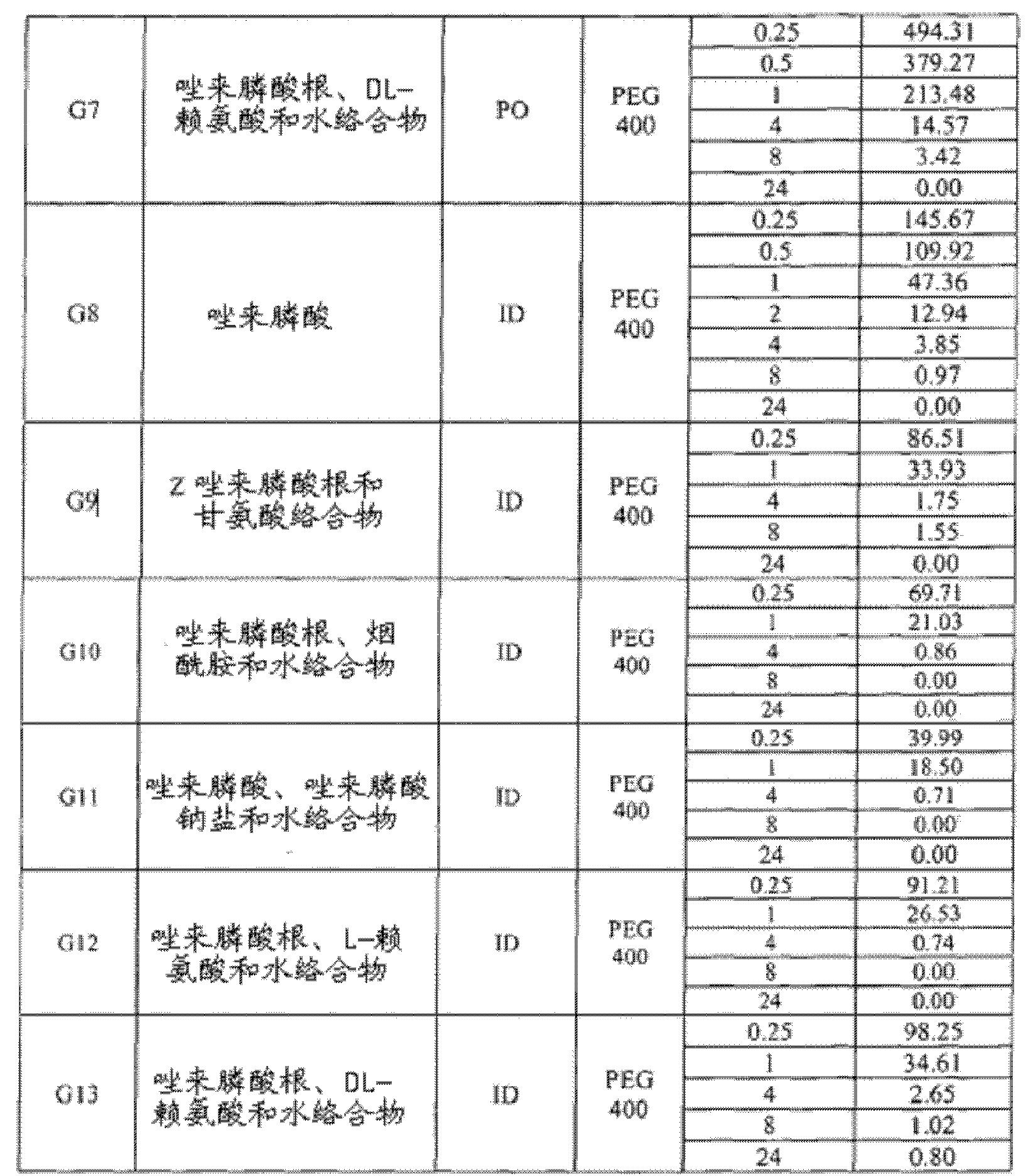 Figure CN102573809BD00201