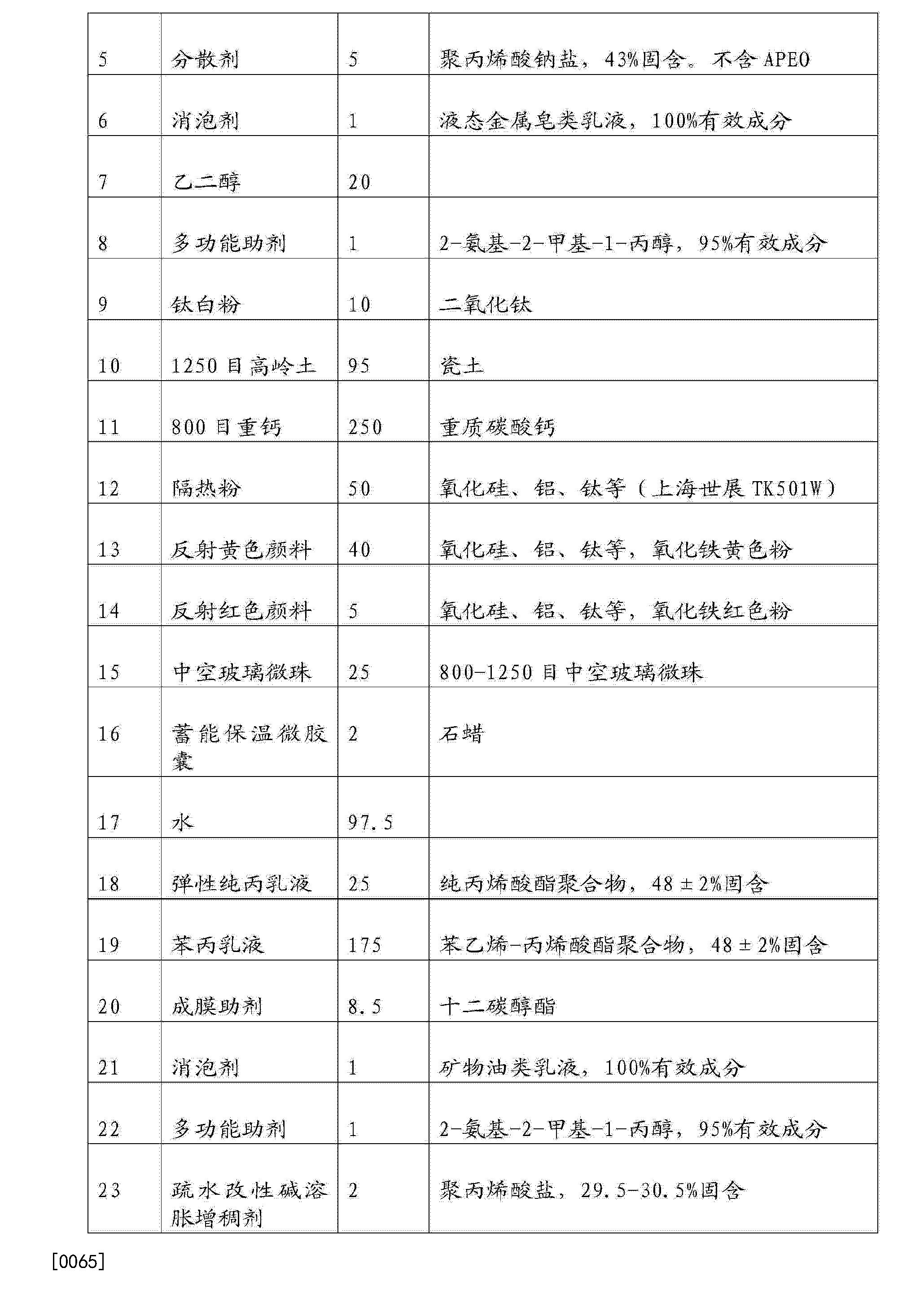 Figure CN104530889AD00101