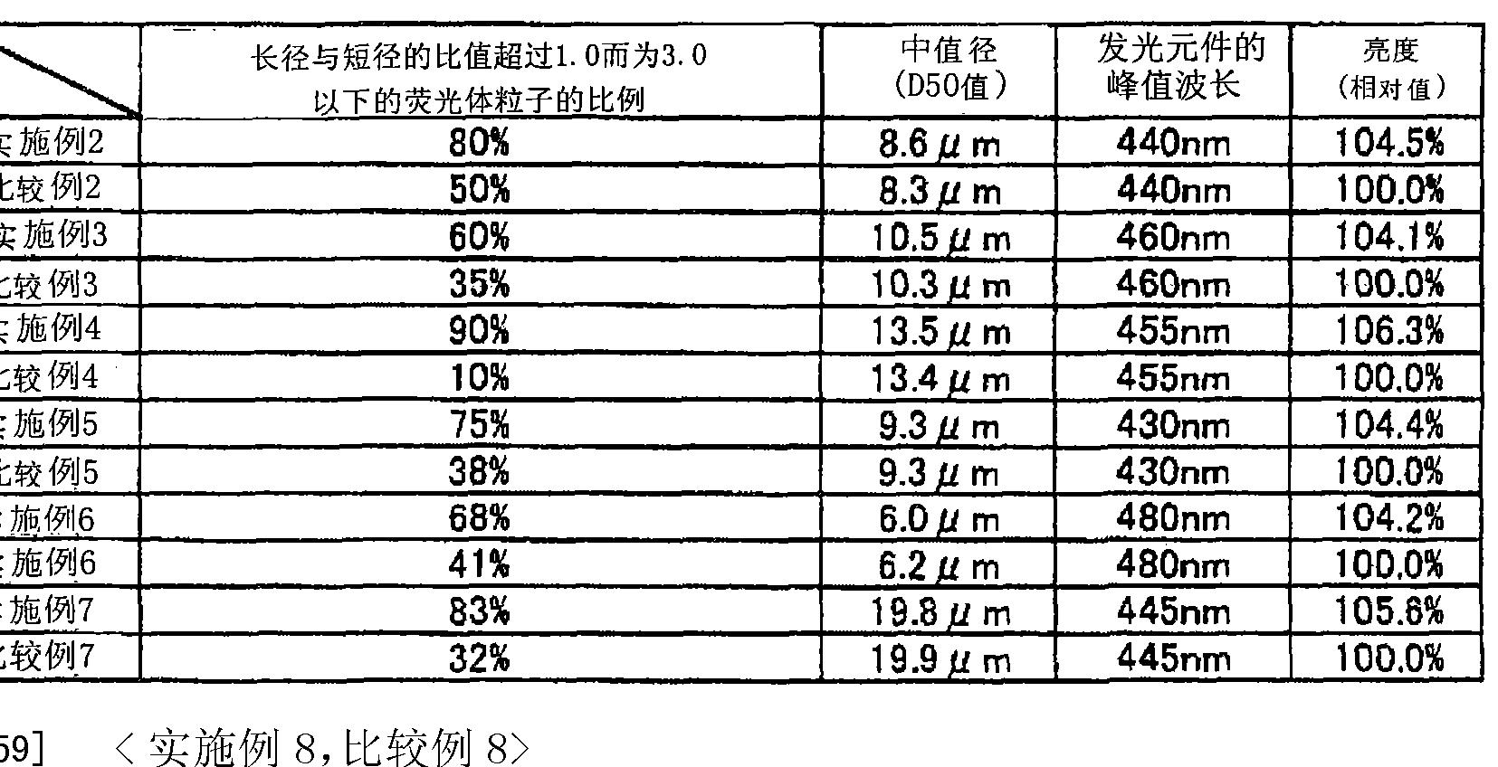 Figure CN101688115BD00081