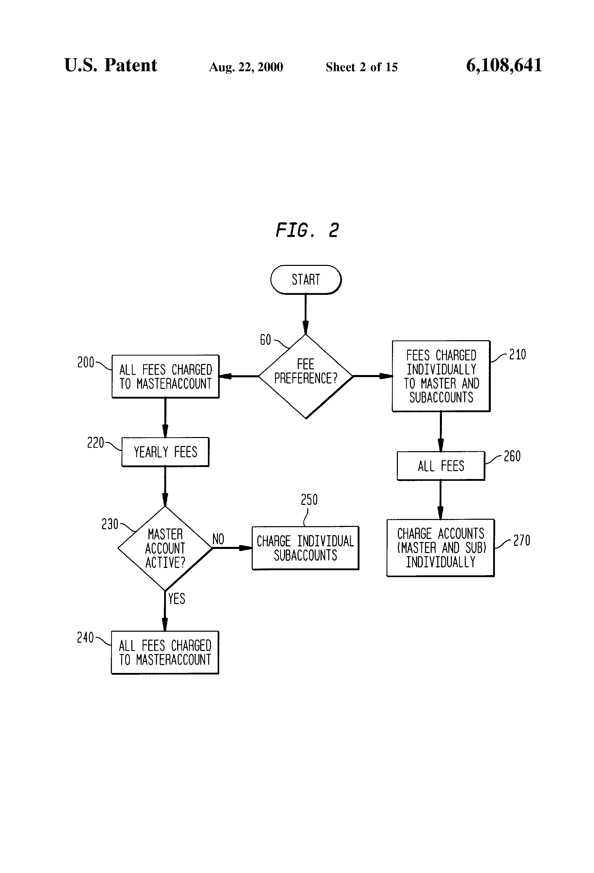 US6108641A - Integrated nested account financial system with