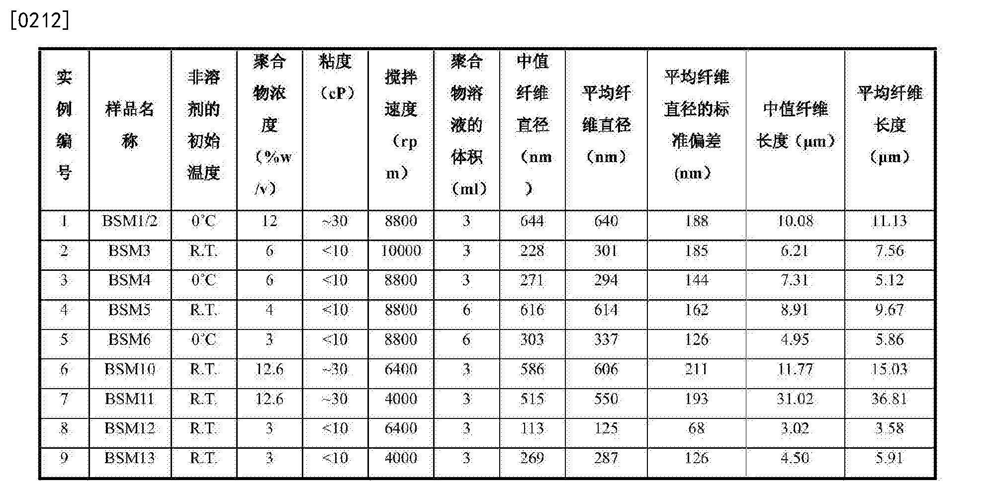 Figure CN104024494BD00211
