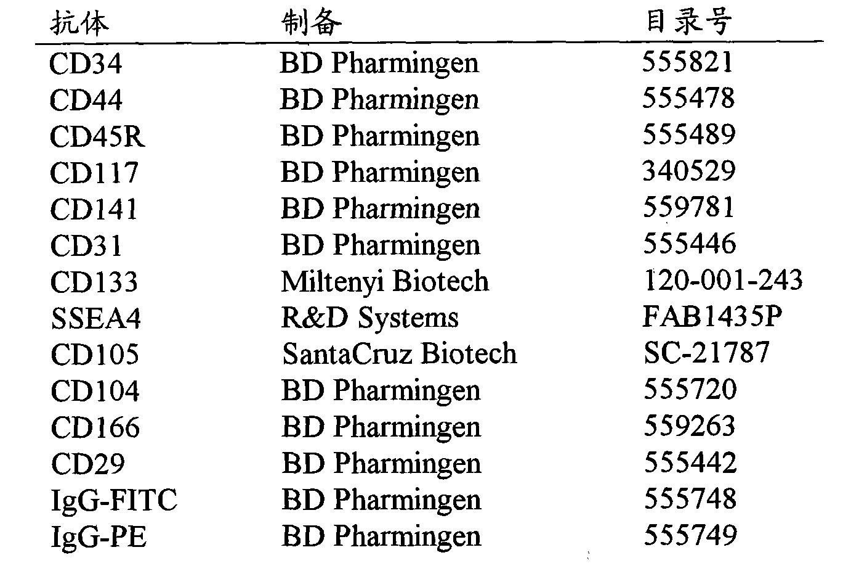 Figure CN102076366BD00311