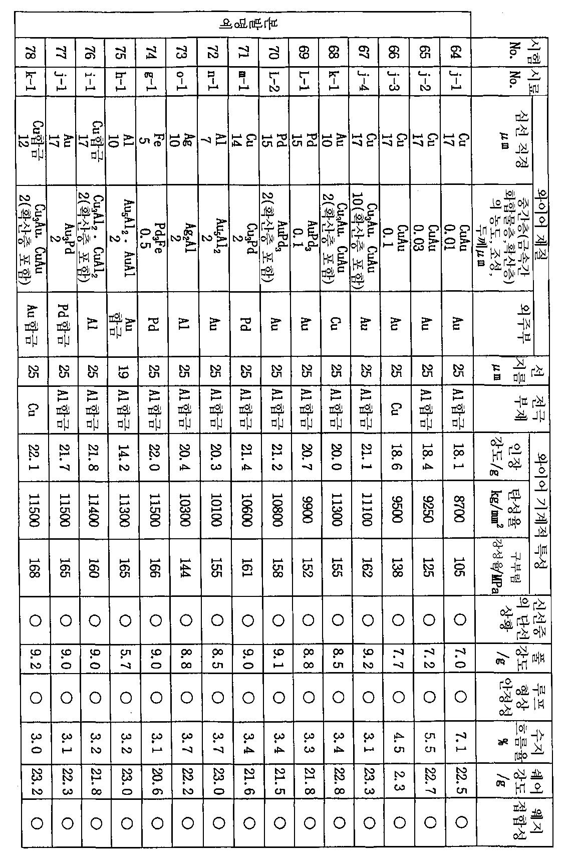 Figure 112003009118208-pct00009