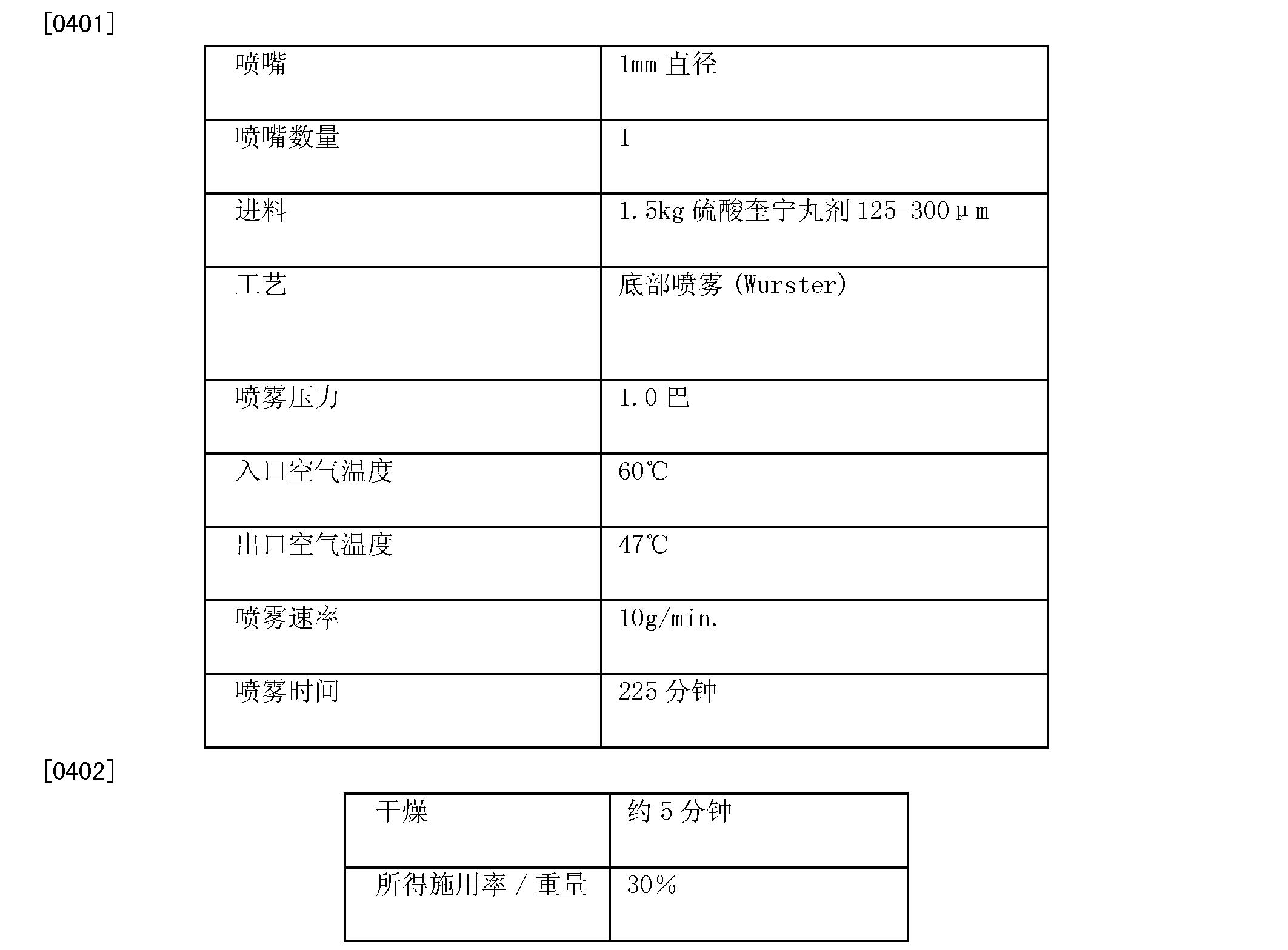 Figure CN101778870BD00402