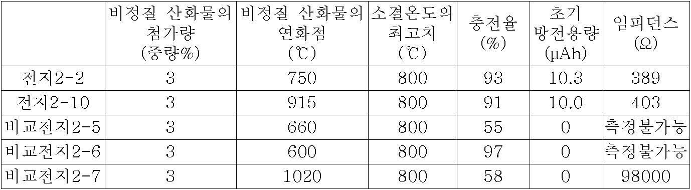 Figure 112007035002887-pct00014