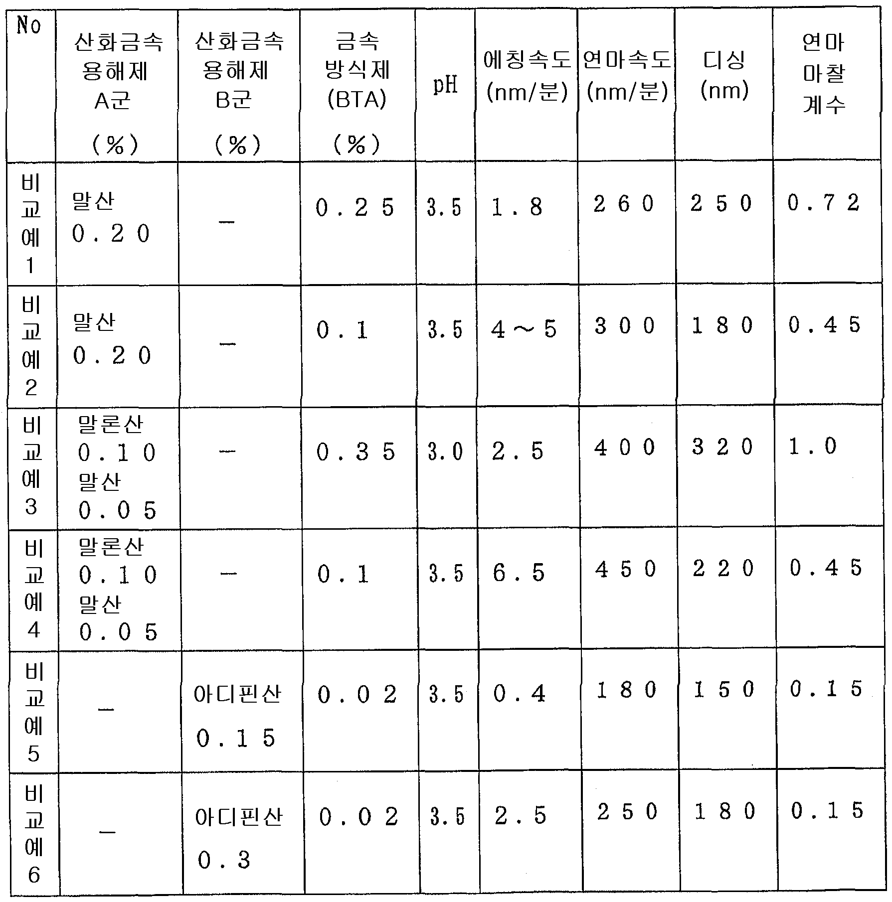Figure 112004049597978-pct00002